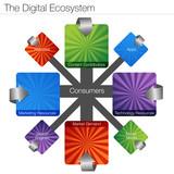 Digital Ecosystem poster