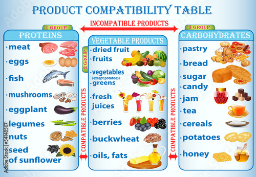 illustration table of compatibility of products useful