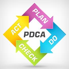 Vector Plan Do Check Act diagram