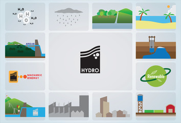 what, where, how, use hydro