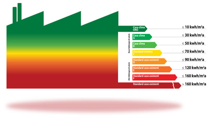 CLASSI ENERGETICHE AZIENDA