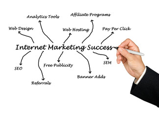 Internet marketing success