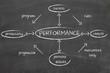 perfomrance diagram
