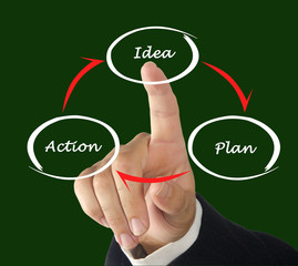 Idea Plan Action Cycle