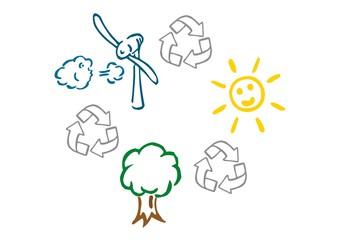 Umwelt und erneuerbare Energie