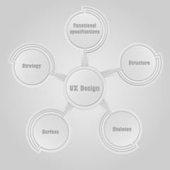 Five Stages of the User Experience Design