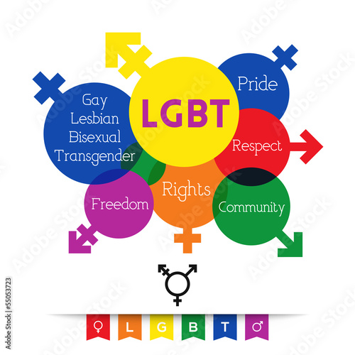 LGBT- Word Cloud