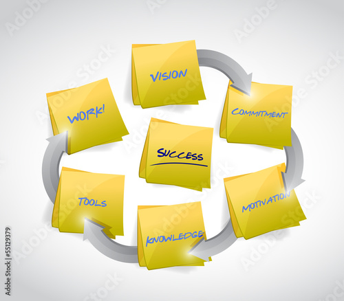 success post cycle concept illustration