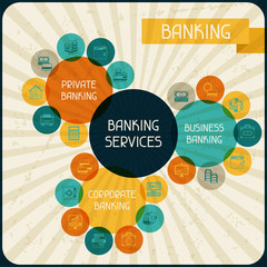 Banking services infographic.
