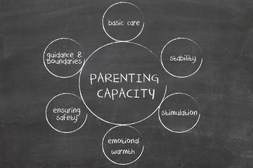 Parenting capacity management business strategy concept diagram
