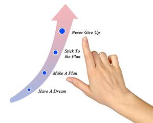 Making plan