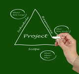 Project Fundamentals