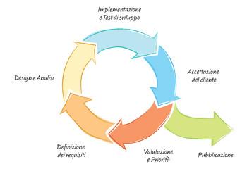 Metodo Agile, Iterazione