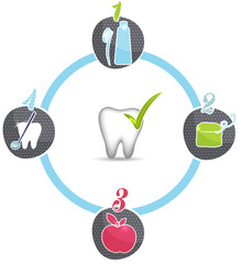 Healthy teeth tips Brush, floss, healthy food, dental visits