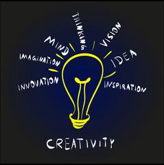 Mit Kreativität zum Geschäftserfolg