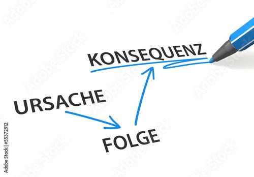 URSACHE => FOLGE => KONSEQUENZ