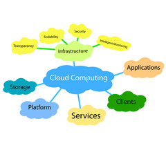 Cloud computing concept diagram