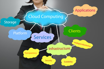 business woman drawing cloud computing concept