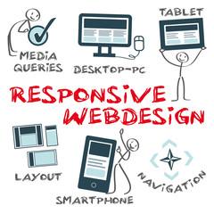 Responsive Webdesign, Maßstab