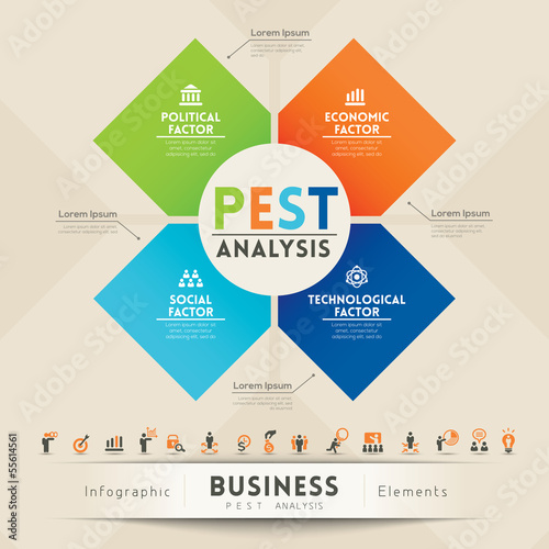 PEST Analysis Strategy Diagram