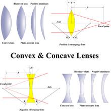 Lentilles convexes et concaves
