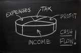 Cash Flow Pie Chart on a Blackboard
