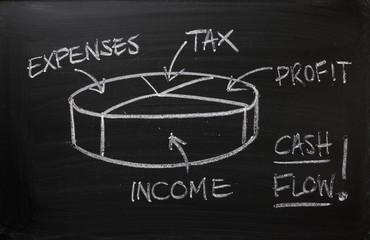 Cash Flow Pie Chart on a Blackboard
