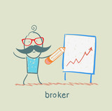 broker draws a graph