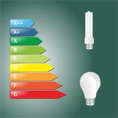 Energiesparlampe Energieklassen