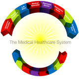 Healthcare Categories