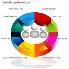 Nursing Home Options