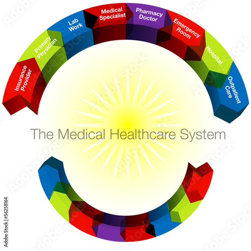 Healthcare Categories
