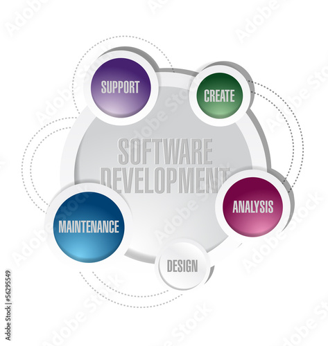 software development circle cycle illustration