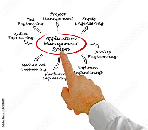 Application Management System