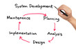 System development work flow