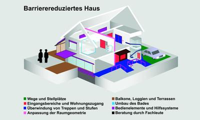Barrierereduziertes Haus
