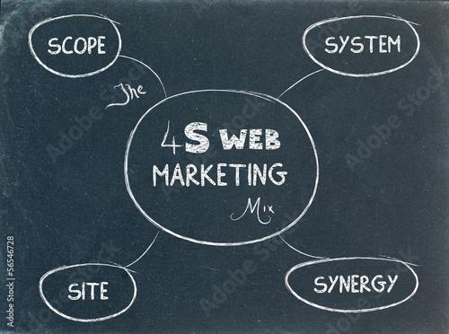 4S WEB MARKETING MIX on BLACKBOARD (planning strategy)
