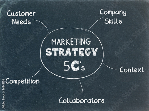 MARKETING STRATEGY 5Cs on BLACKBOARD (planning strategies)