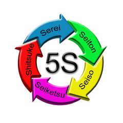 Metodo 5S