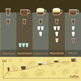 Simple infographic of hot coffee drinks calories