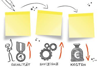 Konzept Qualität Effizienz Kosten senken