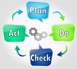 PDCA : Plan Do Check Act