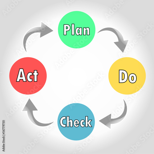 PDCA : Plan,Do,Check,Act