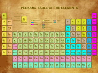 Periodic Table of the Elements with atomic number