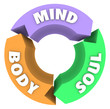 Mind Body Soul Arrows Circle Cycle Wellness Health