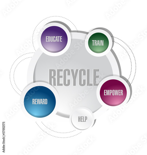 recycle concept diagram illustration design