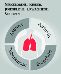Asthma_Keuchhusten_Bronchitis_Tuberkulose
