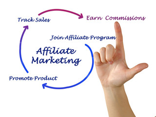 Diagram of affaliate marketing