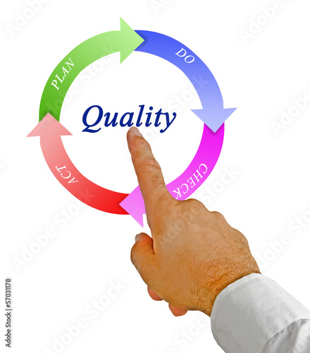 Diagram of quality