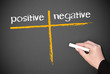 positive and negative - checklist chalkboard